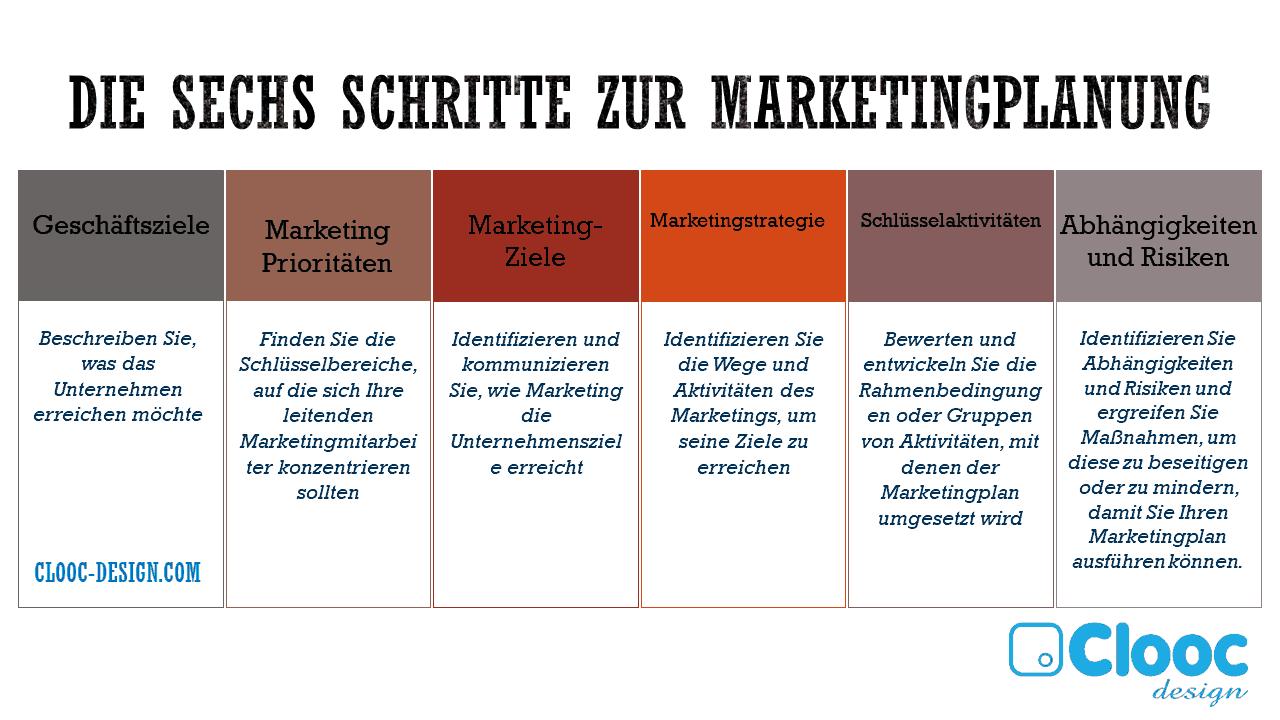 Die-sechs-Schritte-zur-Marketingplanung